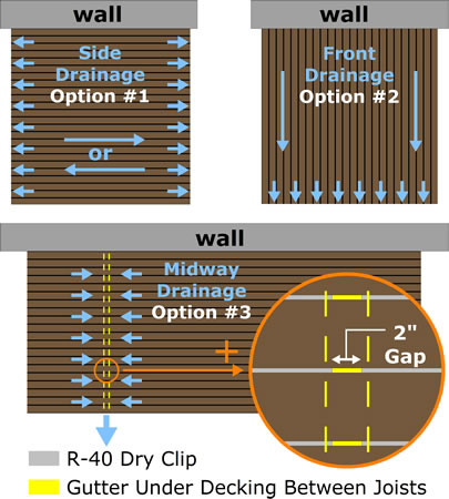 Waterproof Aluminum Decking Versadeck Versadry Drainage Options Diagram